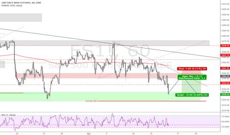 ES1!: E-Mini S&P500 short-term short setup