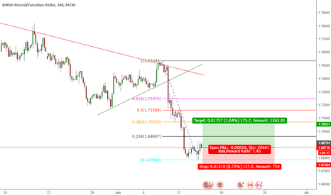 GBPCAD: Long GBPCAD Double Bottom