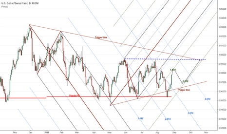 USDCHF: USDCHF back to the upper trigger line
