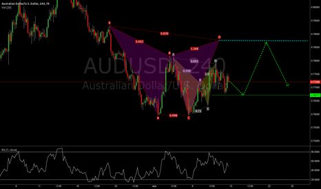 AUDUSD: Bearish Gartley