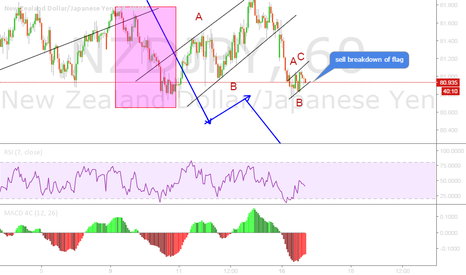 NZDJPY: NZDJPY SELL SET UP