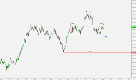 CHFJPY: CHFJPY SHORT IDEA POTENTIAL HEAD AND SHOLDER