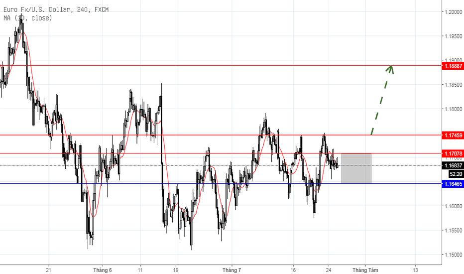 EURUSD: EUR/USD ngắn hạn, ngày 25/07/2018