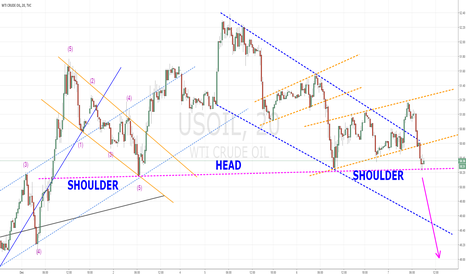 USOIL: USOIL - VERY SOON DROP DOWN SHOULDER-HEAD-SHOULDER