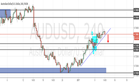 AUDUSD: GOING SHORT ON BREAK OF 4 HOUR TREND LINE