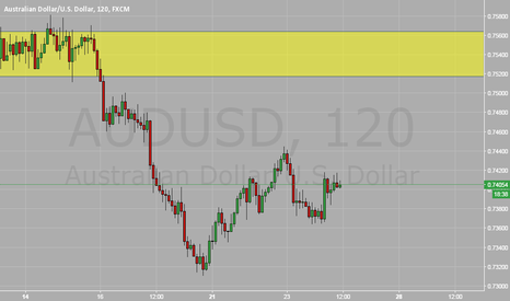 AUDUSD: AUD/USD (Short around 0.750 zone)