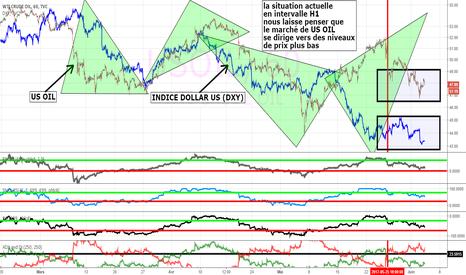 USOIL: US Oil en parallèle avec indice de dollar US