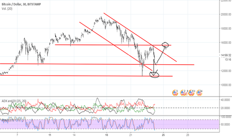 BTCUSD: Analisis BTC/USD