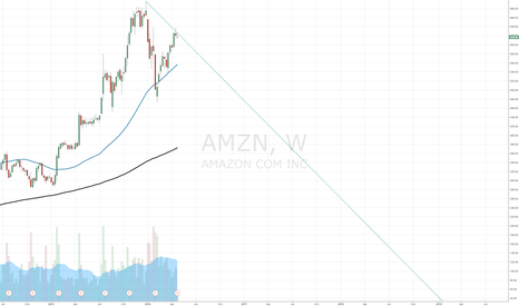 AMZN: Amazon Weekly chart showing that earning is extremely important