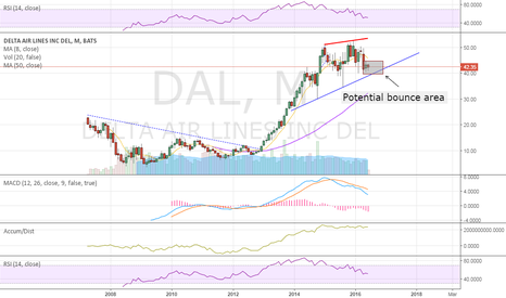 DAL: monthly view