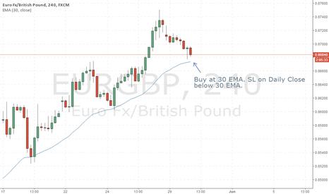 EURGBP: Buy EG