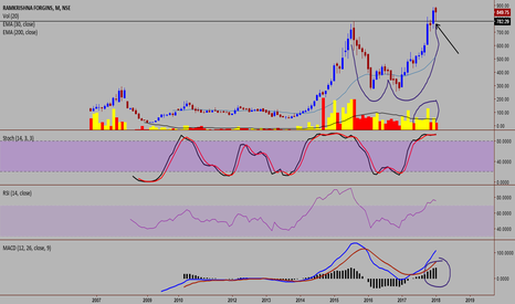 RKFORGE: RK FORGINGS - A PERFECT BULLISH SETUP