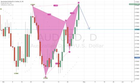 AUDUSD: Bearish bat/butterfly on AUDUSD daily chart