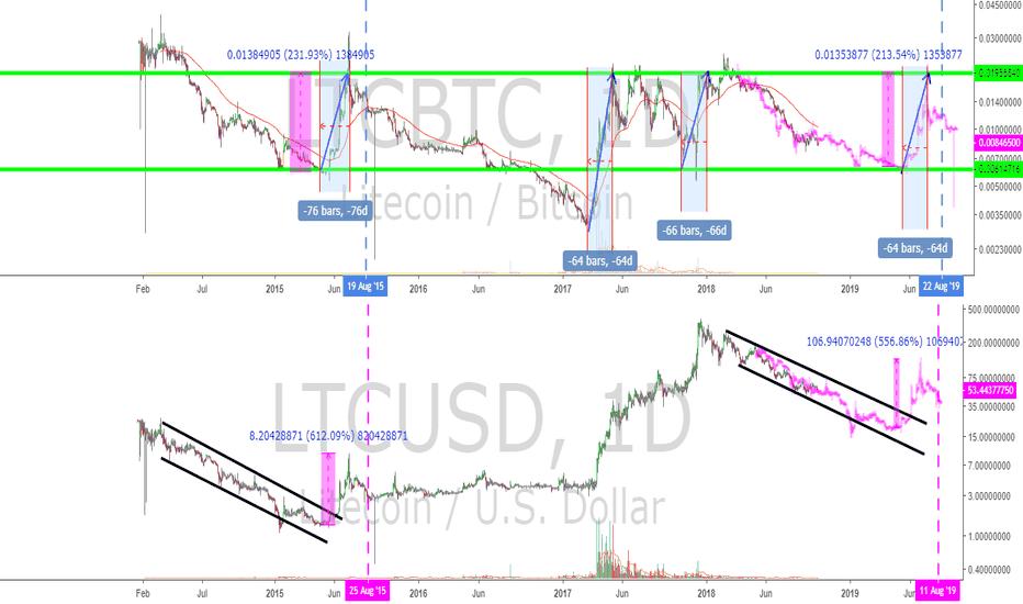 LTCUSD: Litecoin Halving 2019