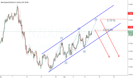 NZDUSD: AN OUTLOOK OF NZDUSD
