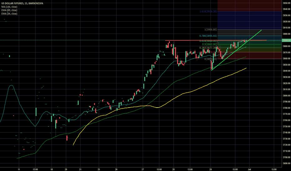 DOLQ2018: Dólar em triângulo ascendente - Tempo 15 min