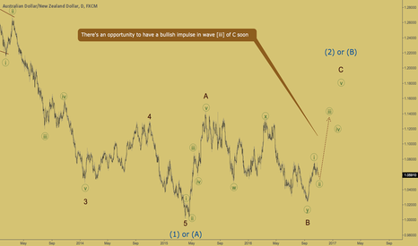AUDNZD: AUDNZD - wave [iii] is about to start