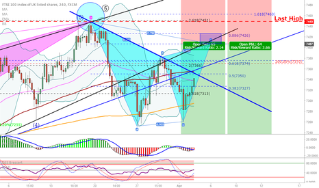 UK100: FTSE (UK100): Possible bearish Gartley, but...