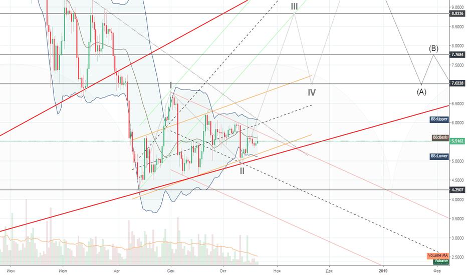 EOSUSD: EOS Long>прорыв треугольника ,начало 2й волны