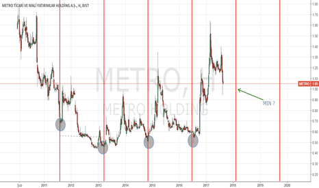 METRO: METRO HOLDING