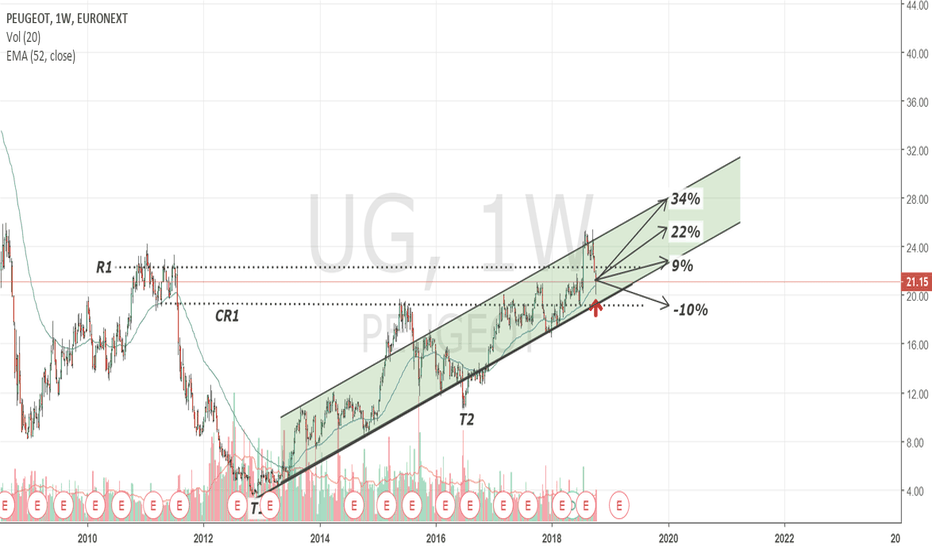 UG: Peugeot - Buy