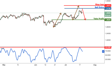 GBPUSD: GBPUSD approaching major resistance, remain bearish