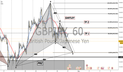 GBPJPY: POSSIBLE GARLEY FINISH!