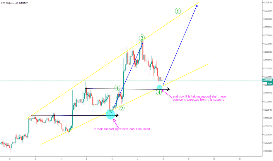 EOSBTC: EOS/BTC looks bullish right time to long
