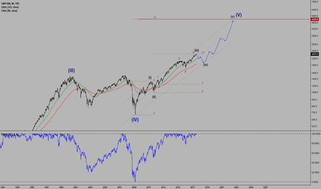 SPX: SPX weekly chart