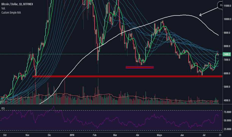 BTCUSD: Posible Tendencia de BTC/USD