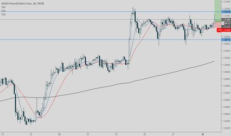 GBPCHF: Range Breakout