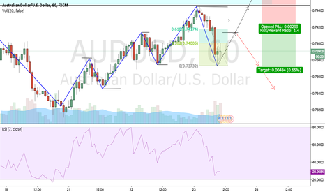 AUDUSD: AUDUSD Shorting Opportunity?