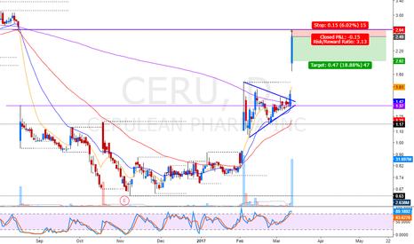 CERU: gap fill short pullback on big runner
