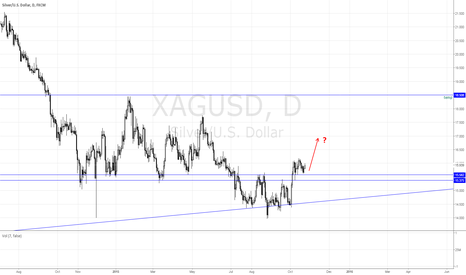 XAGUSD: Is Silver moving?