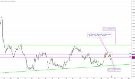 GBPAUD: GBPAUD Retest of last strong support