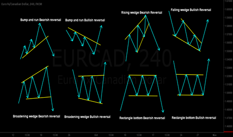 EURCAD: Education Post - Most Common Classical Revesal Patterns