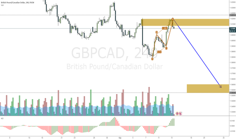 GBPCAD: GBPCAD going down after daily double top