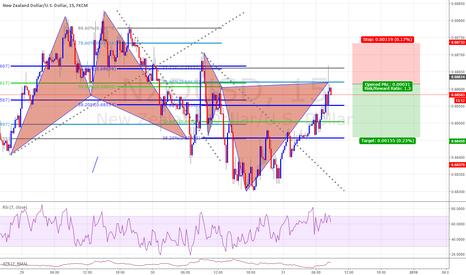 NZDUSD: Cypher Completion potential sell  1/1 risk to reward