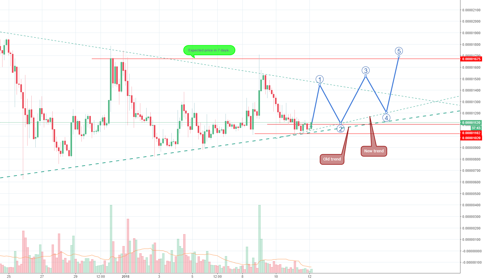 XVG Prediction