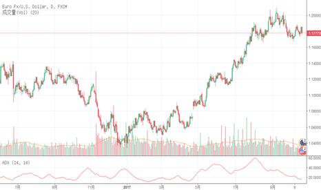 EURUSD: 测试一下欧元/美元怎么走