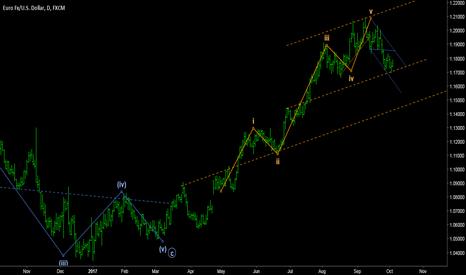 EURUSD: EURO/DOLLAR - Weekly bullish path on daily.
