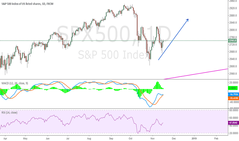 SPX500: Remind on previous Long