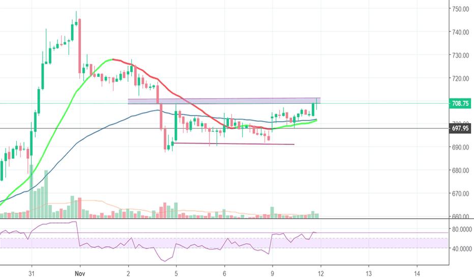 TECHM: trading idea tech m