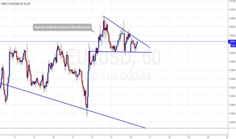 EURUSD: descending triangle of break out of channel