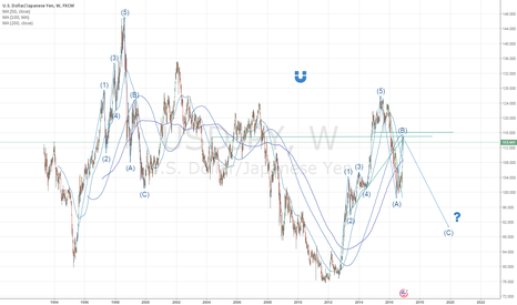 USDJPY: USDJPY - What is the prevailing underlying trend?