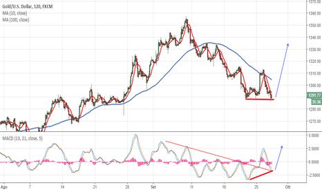 XAUUSD: Gold: la divergenza chiama un BUY