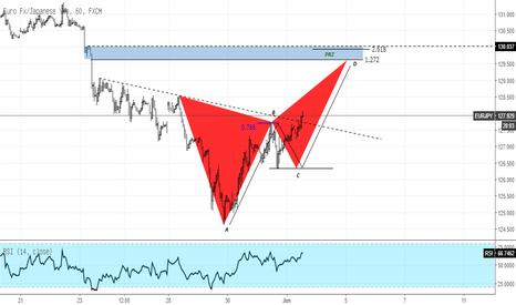 EURJPY: EURJPY Upside Target dan Potensial Pattern