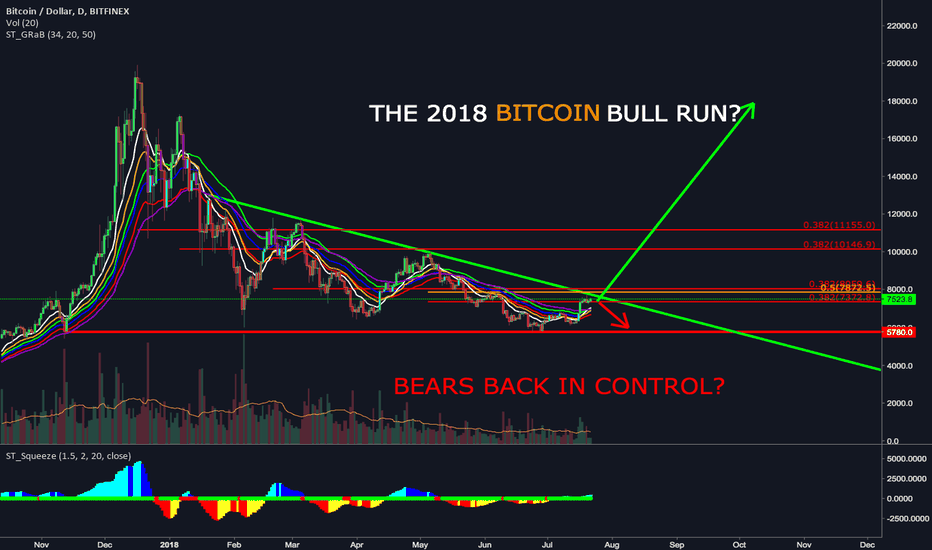 BTCUSD: Is This The End Of The Bitcoin Bull Run?