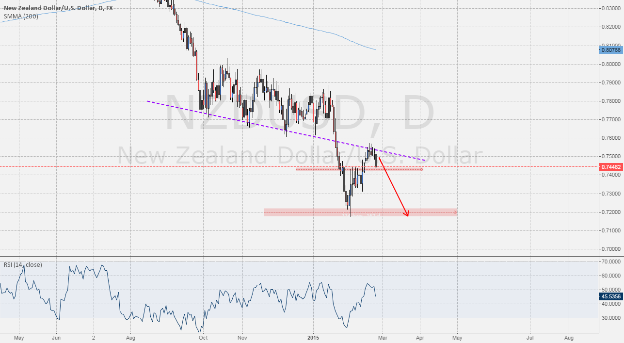 Level To Watch: #NZDUSD Downtrend started