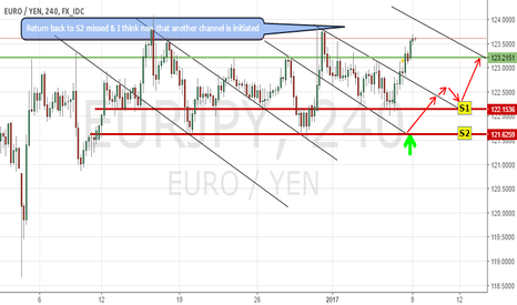 EURJPY: Price is going towards expected target from where we can short
